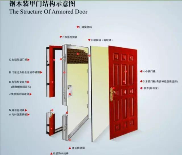 钢木装甲门结构示意图